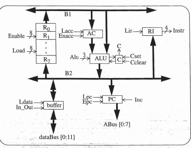 Aplicación del VHDL en prácticas de diseño de sistemas digitales