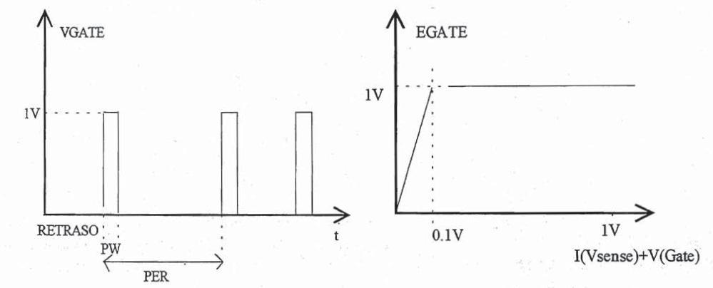 de simulación electrónica de potencia: modelización y creación de