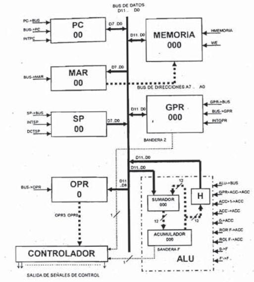 Soporte software para la generación de códigos y microcódigo