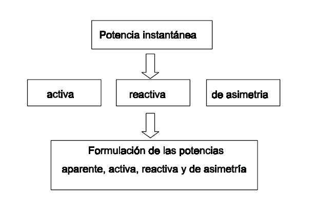 disolucion isotopicas: