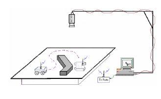 robots móviles aplicando control inteligente y visión por ordenador