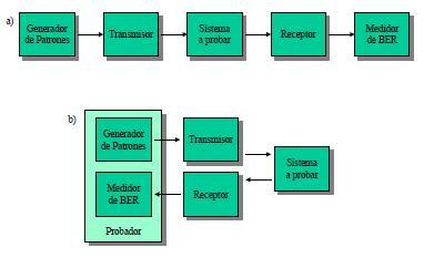 Estudio del nivel físico de la transmisión de datos a través de la