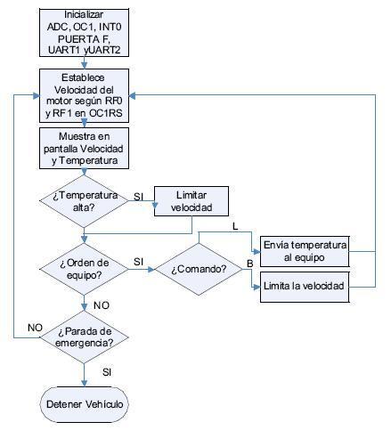 ... manejo y aplicaciones de los controladores digitales de señales dsPIC