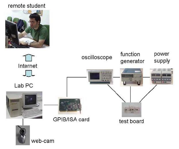 Laboratorio remoto para la docencia de instrumentación inteligente