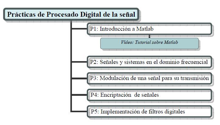 El uso del material audiovisual en la aplicación de metodologías