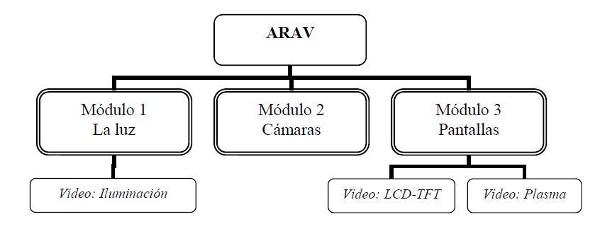 del material audiovisual en la aplicación de metodologías activas