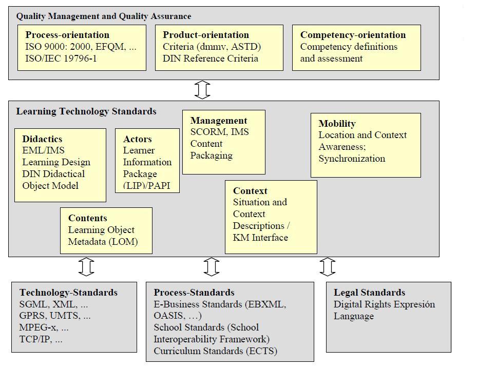 Recursos Tecnológicos para la Teleformación y El EEES: Panorámica