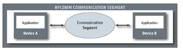 para el aprendizaje de tecnologías inalámbricas y redes de
